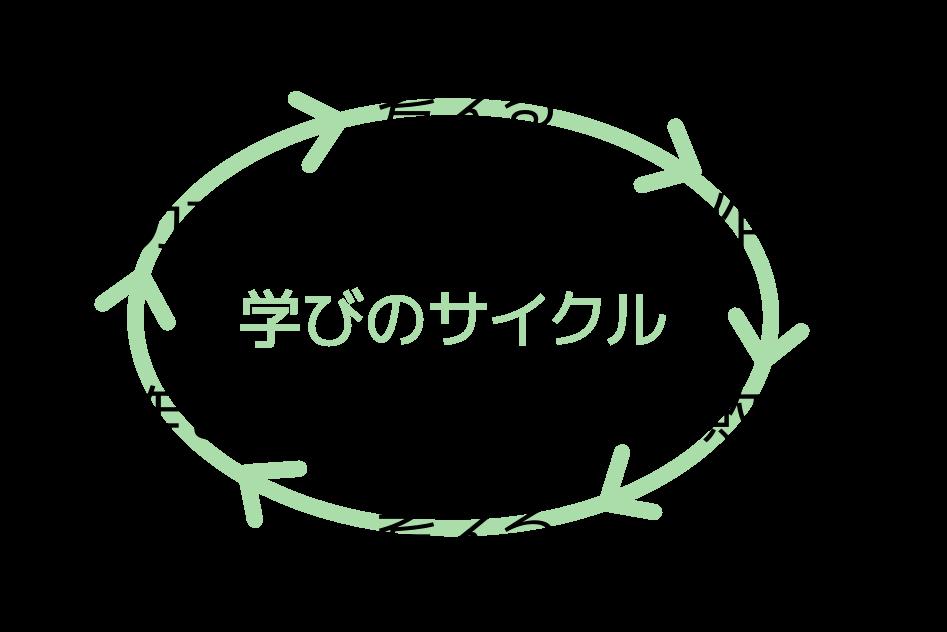 studies-circle